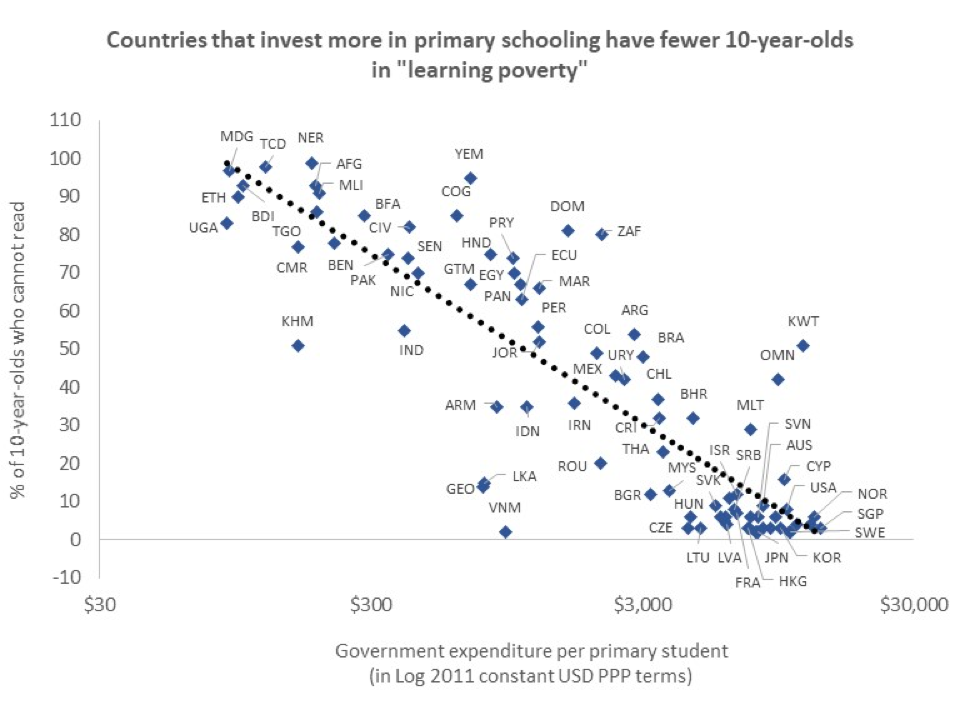 Countries investing more in primary schools have fewer 10-year-olds in 'learning poverty'.